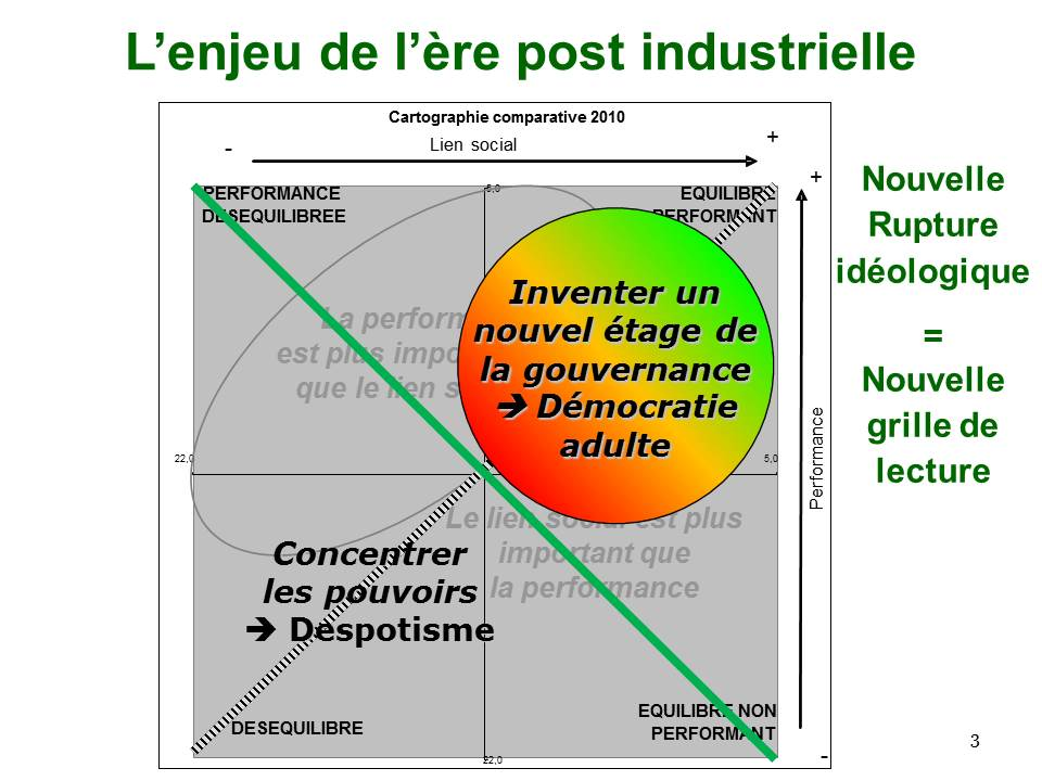L'enjeu de l'ère post-industrielle